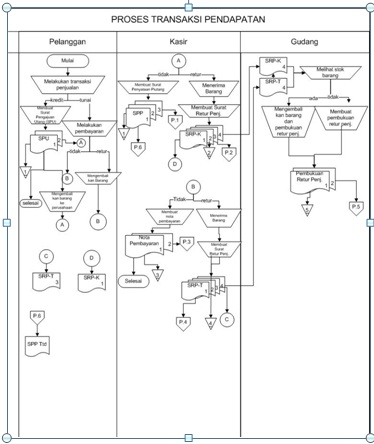 Dhawysteel page 6 flowchart siklus pendapatan ccuart Choice Image