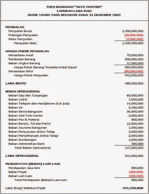 Pengertian Laporan Keuangan Bank Sebutkan Apa Saja Laporan Keuangan Bank Dhawysteel